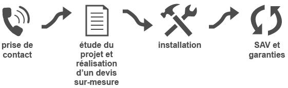 icones processus de prise de contact